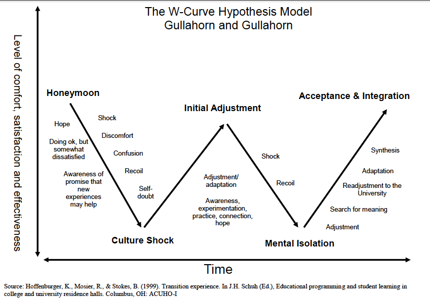 W-Curve